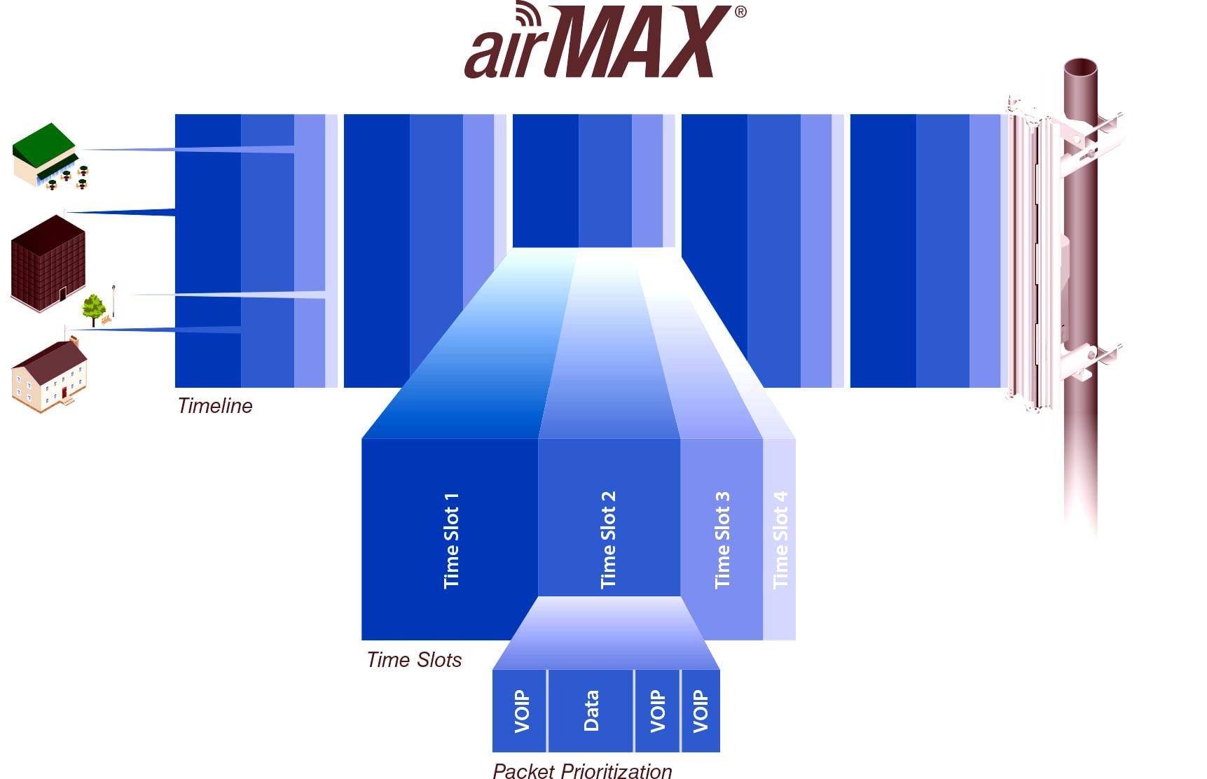 Giải pháp Công nghệ AirMax Bullet M