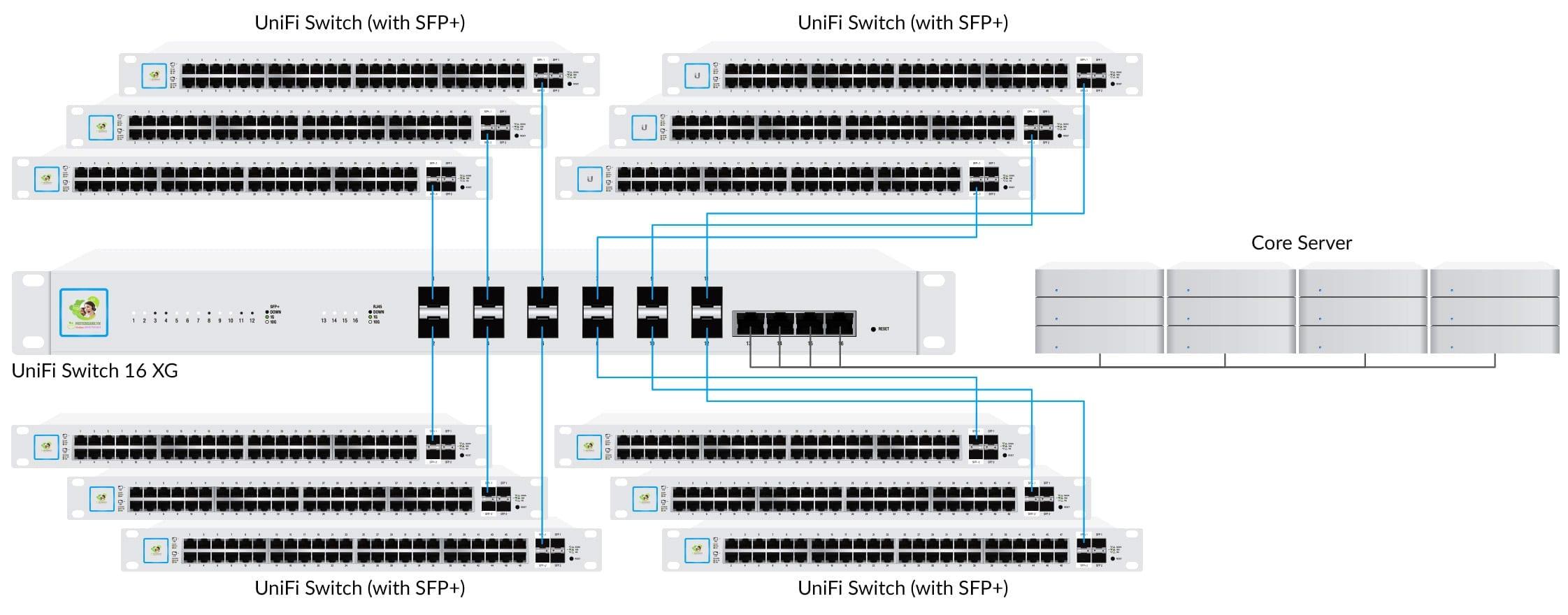 Ubiquiti UniFi Switch 16 XG voi 10 Gbps