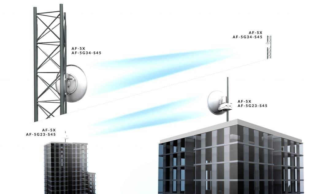 airFiber X Antenna Compact Footprint