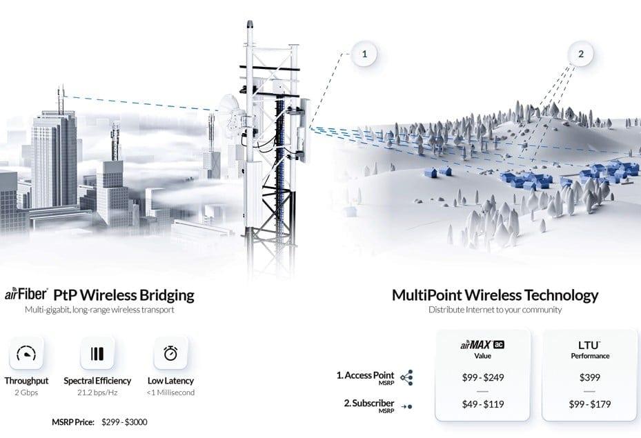 Wifi chuyên dụng là gì, Kinh nghiệm khi lựa chọn wifi chuyên dụng 01