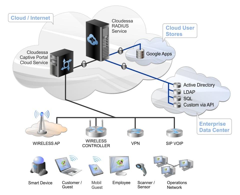 Wifi-cong-nghiep-Giai-phap-phu-song-Internet-doanh-nghiep-2021-02